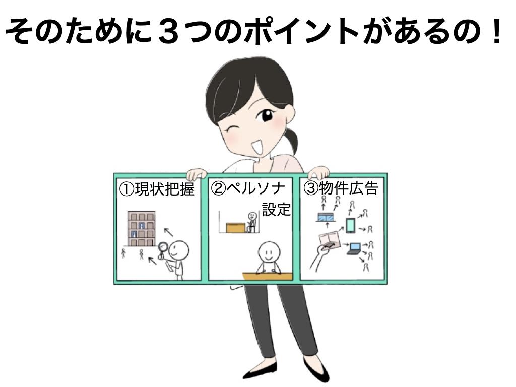 空室対策のポイントは3つ。現状把握・ペルソナ設定・物件広告